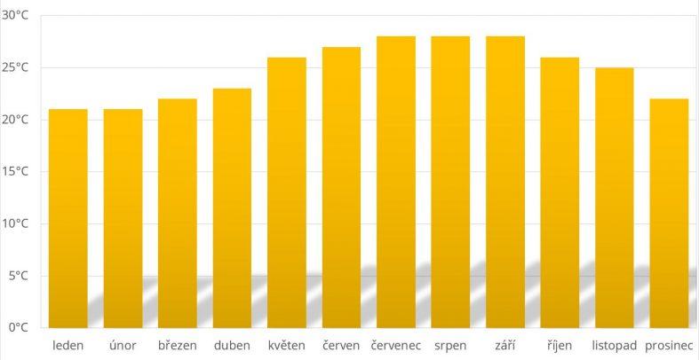 Průměrné teploty Bahamy