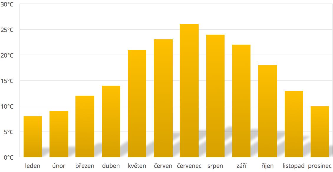 Průměrné teploty Itálie