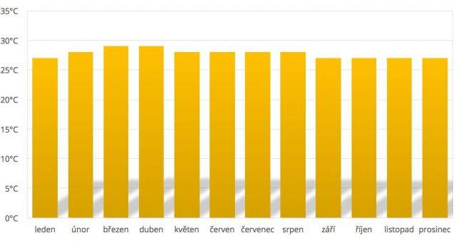 Průměrné teploty Maledivy