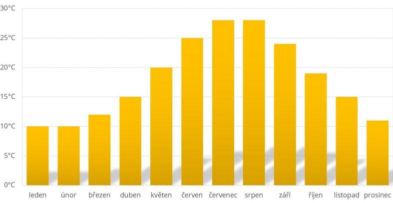 Průměrné teploty Řecko